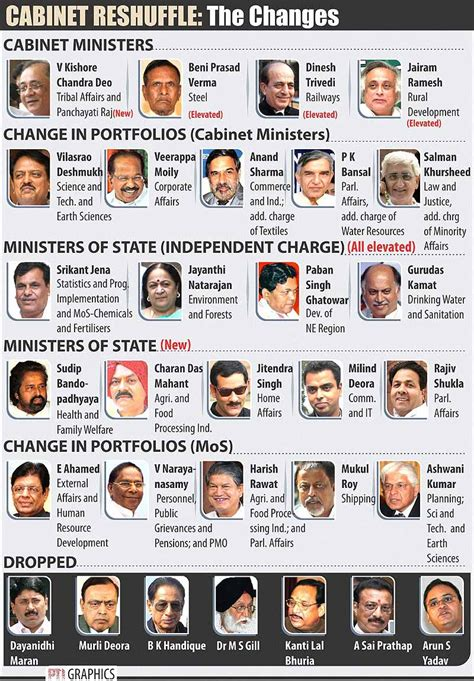 outlook india photogallery cabinet council of ministers