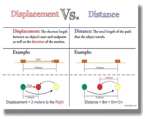 distance and displacement worksheet with answers distance vs displacement worksheet worksheets releaseboard free printable worksheets and