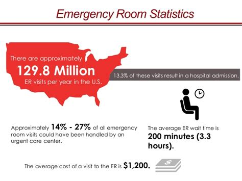 average emergency room cost urgent care vs emergency room choosing the right facility for your