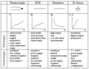 Amca Karbon Aktif Ukuran Economic hubungan temperature dan sensor suhu