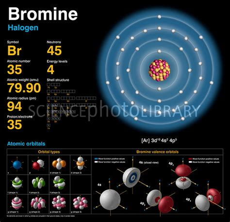 Bromine, atomic structure - Stock Image C018/3716 ... Atomic Radius Size Periodic Table