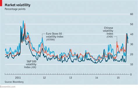 Barry Mba Gre Score by Market Volatility