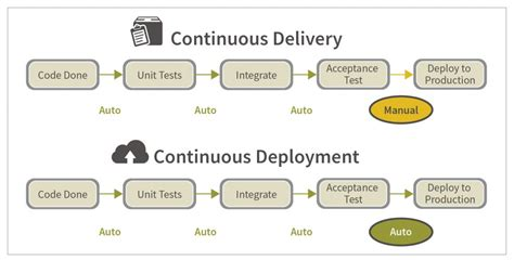 continuous delivery a brief overview of continuous delivery books testing strategies for continuous delivery continuous