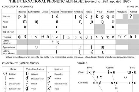 international phonetic alphabet chart the international