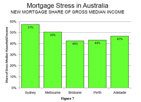 Compare 950 Uk Home Loans Mortgage Interest Rate Graph Zealand