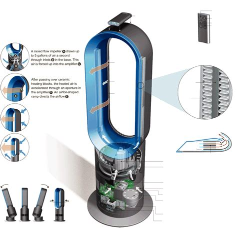 how dyson fan works how do dyson fans work highdeas