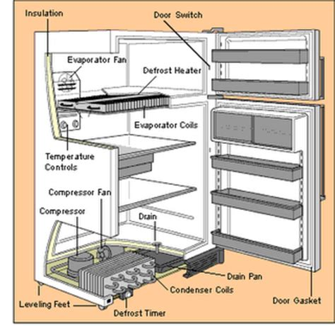 Kulkas Non Freezer mata solder site bagian bagian kulkas