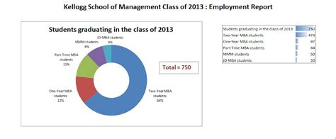 Kellogg Mba Placement by Kellogg Calling All Applicants Class Of 2016 Kellogg