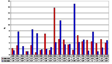 poblacion de peru desde 1970 nuevas series anuales de poblaci 243 n de am 233 rica latina desde
