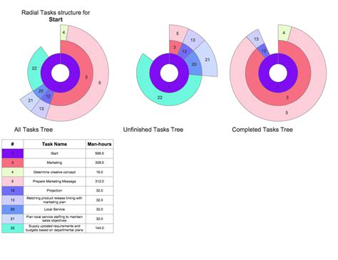 project diagram software conceptdraw sles project management diagrams