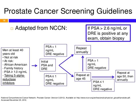 prostate screening guidelines overview and pharmacotherapy of prostate cancer based on nccn 2012 g
