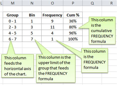 Excel Frequency Table by Make Relative Frequency Distribution Table Excel
