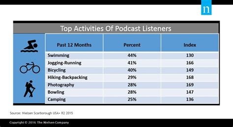 table top activities for top activities of podcast listeners table