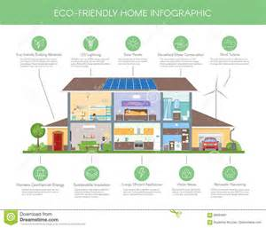 Eco Friendly Houses Information Eco Friendly Home Infographic Concept Vector Illustration