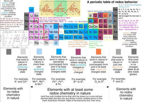elements hsr layout ncert cbse standard 11 chemistry chapter 3 classification