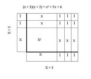 Algebra Tile Template by Pictures On Algebra Tiles Worksheets Free
