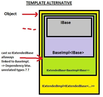 php template inheritance c inheritance via templates closed