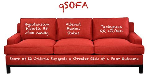sofa score sepsis 3 0 r e b e l em emergency medicine