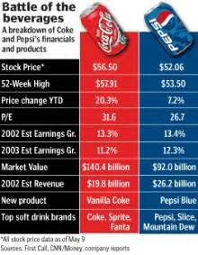 Coke Vs Pepsi Essay by Coke Vs Pepsi Study Essays