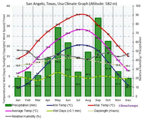 San Angelo Records San Angelo Climate San Angelo Temperatures