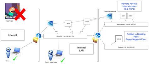 home network design guide 100 home network design guide best home network