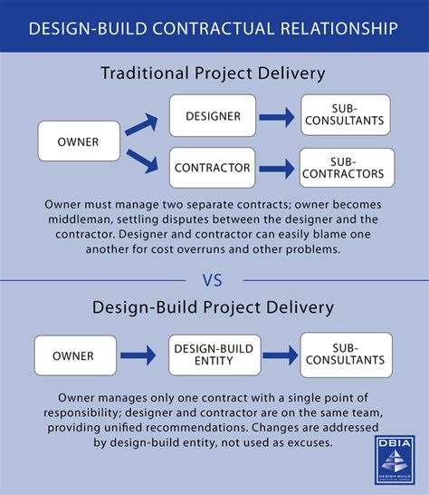 design and build contract flowchart what is design build dbia umr