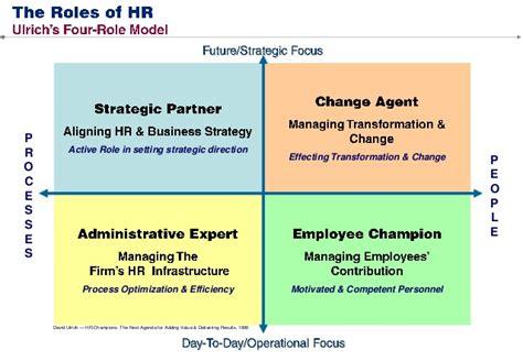 Hr Consultant Duties by Hr Consultant Duties Human Resources Description Sle Description Nilima A