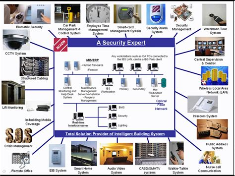 home security systems alarm monitoring protect america