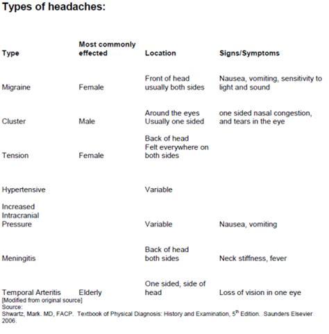 Detox Migraine Headaches by Caffeine Withdrawal Migraine Indometacina Cefalea A Grappolo