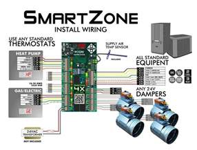 zoningsupply zone news info