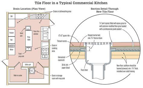 for floor commercial kitchen tile floor jlc tile kitchen