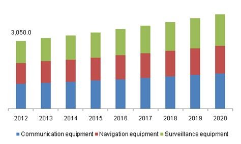 air traffic atc equipment market size industry report 2020