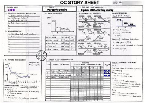 qc story template qc story品質改善歷程 故事