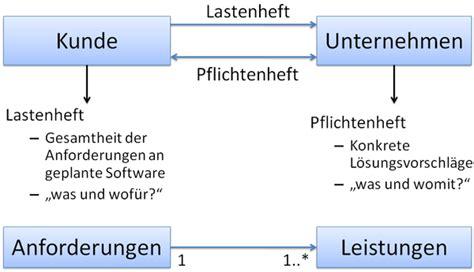 Word Vorlage Pflichtenheft It Projektmanagement Phasenmodell Hwrbis2011