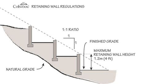 Building A Concrete Block House by Retaining Wall Guidelines The City Of Colwood