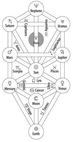 Árvore da Vida   Símbolos antigos, Árvore da vida