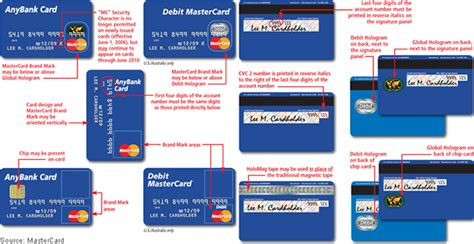 Cardholder Name On Visa Gift Card - how to recognize a valid credit card