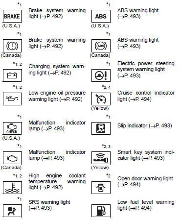 Toyota Corolla Owners Manual Warning Lights Warning