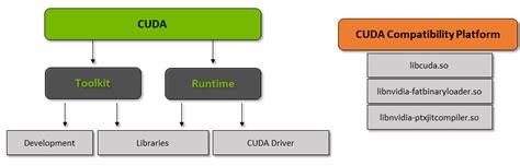 Cuda Documentation