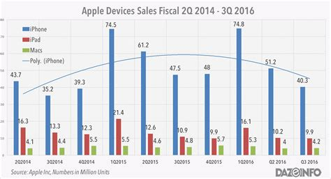 apple revenue 2016 apple q3 2016 earnings iphone sales revenue declined to