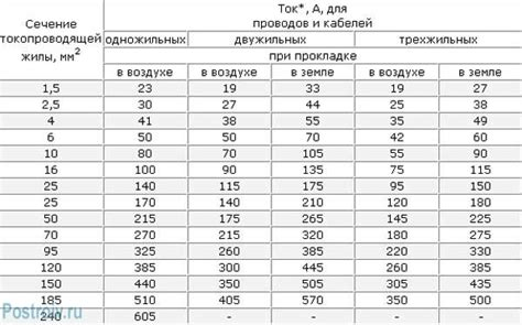 Motorrad Batterie Kabel Querschnitt by Kabelquerschnitt 12v Berechnen Kabelquerschnitt Berechnen