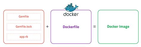 how to create docker images with a dockerfile cong nghe 초보를 위한 도커 안내서 이미지 만들고 배포하기
