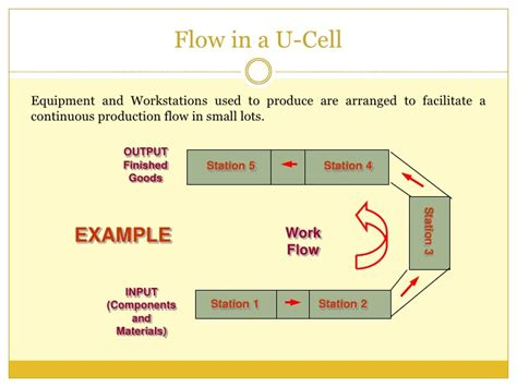 work cell layout exles cellular manufacturing flexible operations