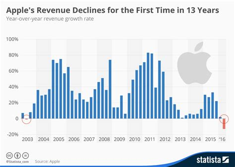 apple yearly revenue warren buffett invests 1 1 billion in apple stock should