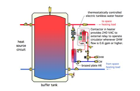 2 Pipe Versus 4 Pipe Buffer Tank Configurations