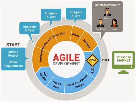application design life cycle software development life cycle sdlc modeles thenu s