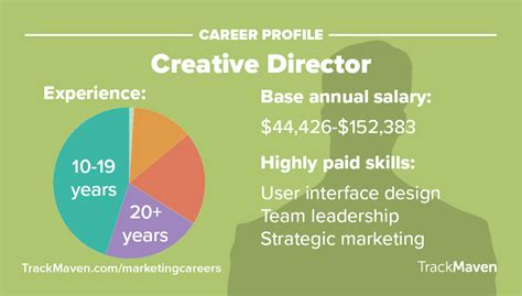 graphic design director salary 10 of the highest paying marketing trackmaven
