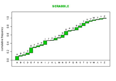 scrabble letter frequency cumulative distribution function