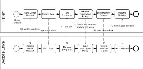 bpmn diagram for hospital bpmn diagram for hospital image collections how to guide and refrence