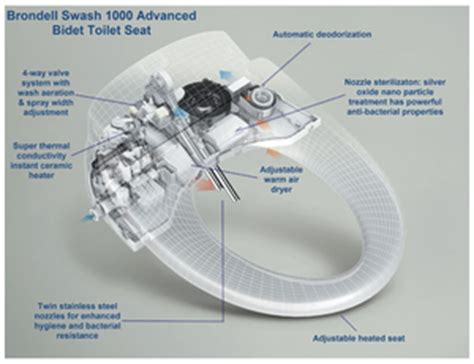 How To Sit On A Bidet The Swash 1000 Bidet Toilet Seat Review This Will Change